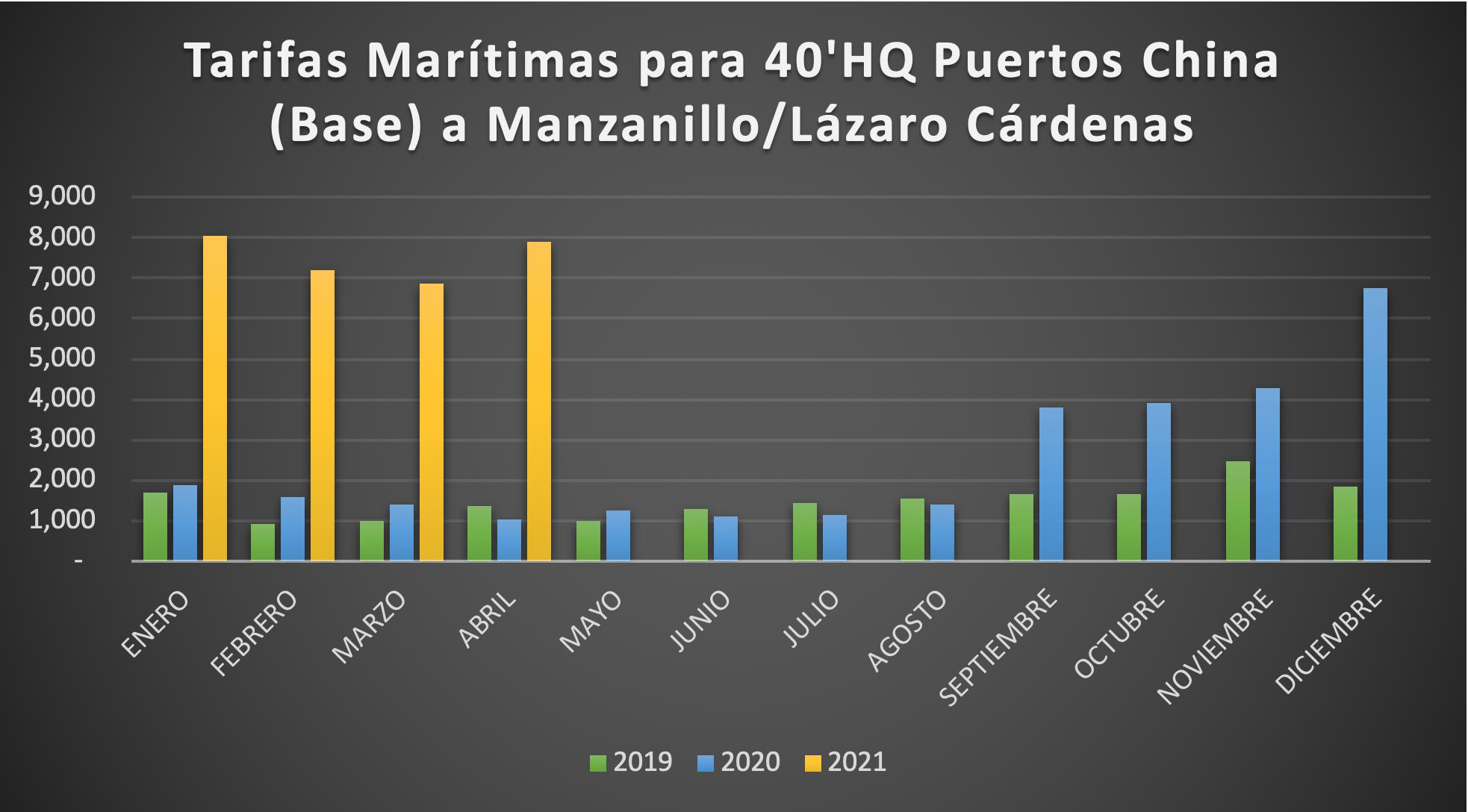 Tarifas marítimas de contenedores HQ de 40